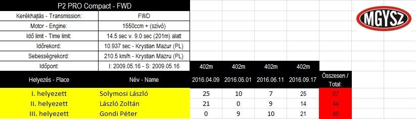 Magyar Köztársoság Kupa 2016_P2_kategória.jpg